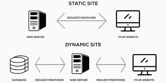 Arsitektur Web Dinamis