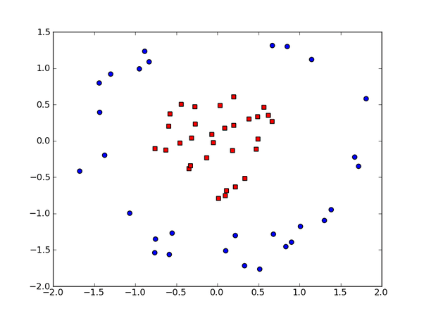 Support Vector Machines: How does going to higher