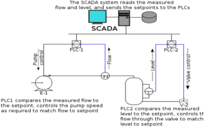 What do SCADA systems control?  Quora