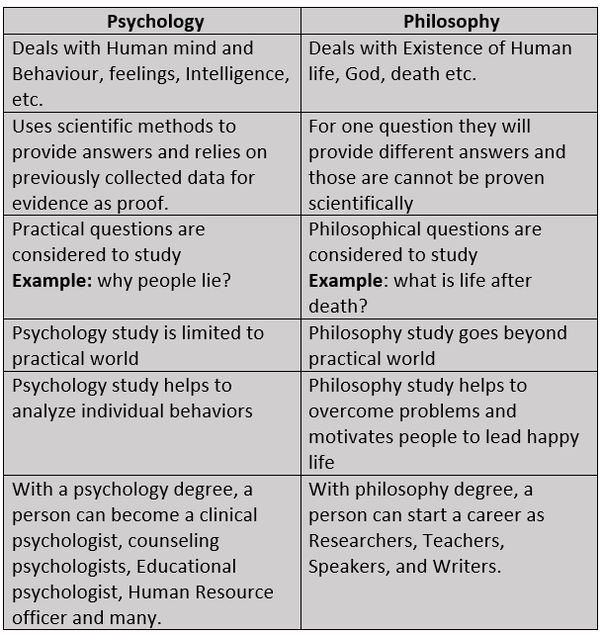 How to differentiate between philosophy and psychology  Quora