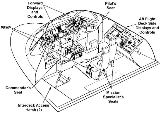 How much living space is there inside the space shuttle in