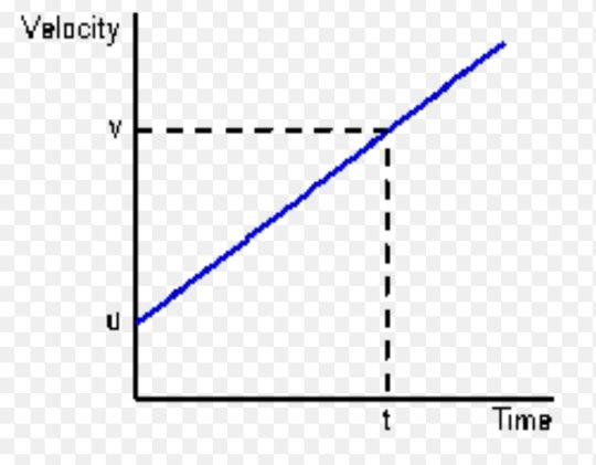 Are constant acceleration and uniform acceleration the