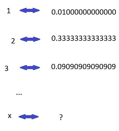 There are an infinite number of fractions between zero and