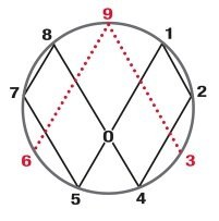 What does the Masonic symbol of the square and Compass