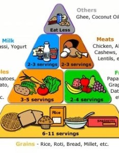 Some more tips also how to gain weight with an indian diet plan quora rh