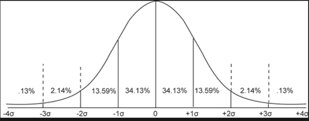 Is a standard deviation the average difference from the