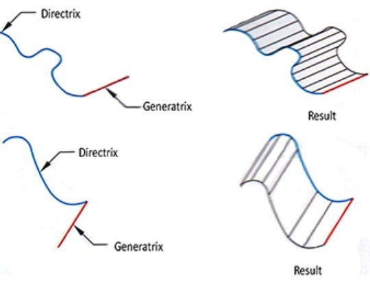 What is the difference between generatrix and directrix