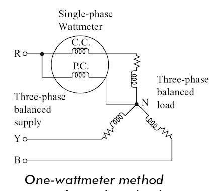 Is three-phase power calculated by the one watt meter