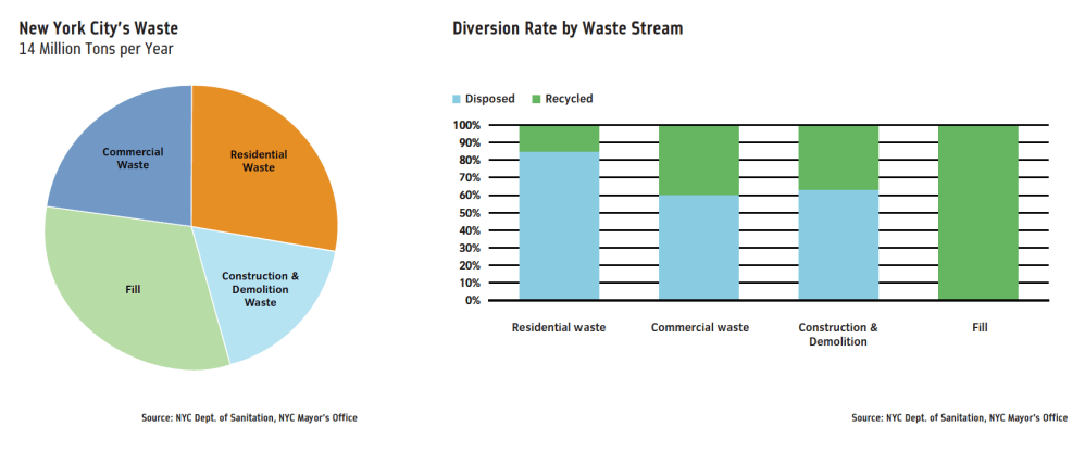 medium resolution of dual stream systems require a tiny extra effort compared to single stream ones but even that is enough to discourage some from recycling properly