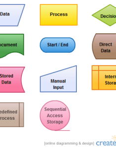 Check our flowchart symbols page which has detailed explanations about all these pages below image shows the standard process flow also what are chart quora rh