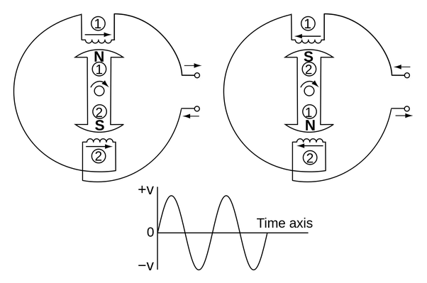 Difference Between Single Phase And 3 Phase Induction