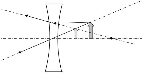 An object 10 cm high is placed at the distance of 20 cm