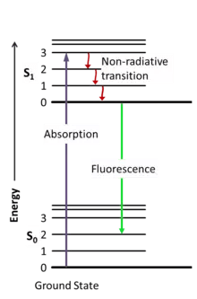 energy transfer diagram for a torch wiring ceiling lights how is electrical turned into light quora and the size of gap that electrons hop through affects level photon therefore each noble gas will produce different color
