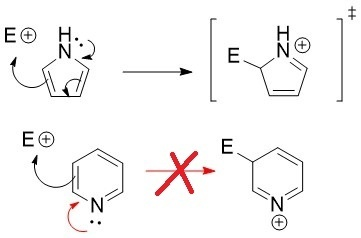 Why is pyrrole more reactive than pyridine for an