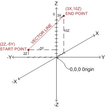 What is the point of linear algebra? How can I motivate