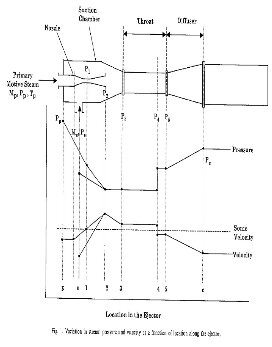 How to calculate motive steam pressure for steam jet air