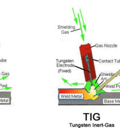the main difference between tig and mig welding is that mig welding utilizes a wire that is continuously feeding and the other uses long welding rods that  [ 1424 x 715 Pixel ]