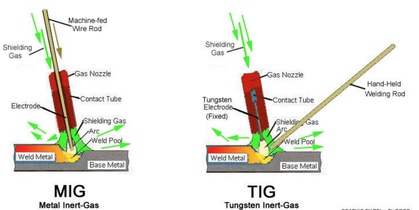 hight resolution of the main difference between tig and mig welding is that mig welding utilizes a wire that is continuously feeding and the other uses long welding rods that