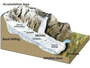 What is glacial advance?  Quora