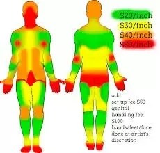 Stomach Tattoo Pain Scale