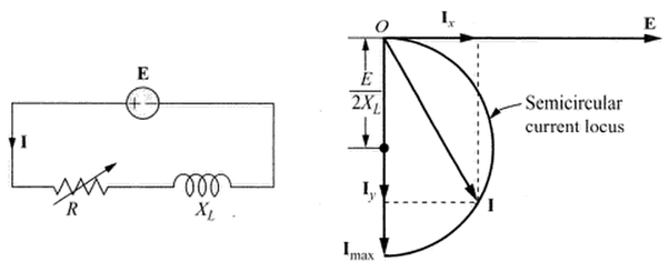 What is the significance of locus diagrams in AC circuits