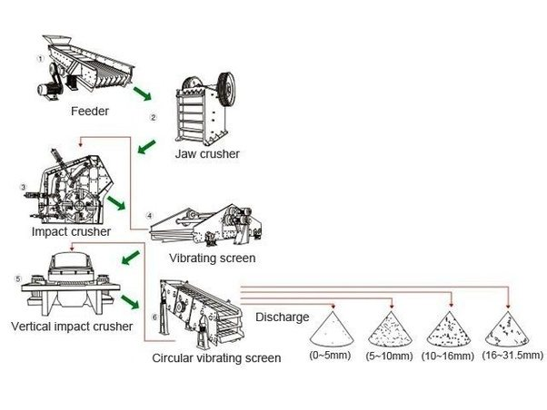 What is the procuction process of Stone Crusher? Who can