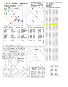 As per data provided here   your birth chart jyotish vedic astrology also what are my chances of foreign settlement travel rh quora