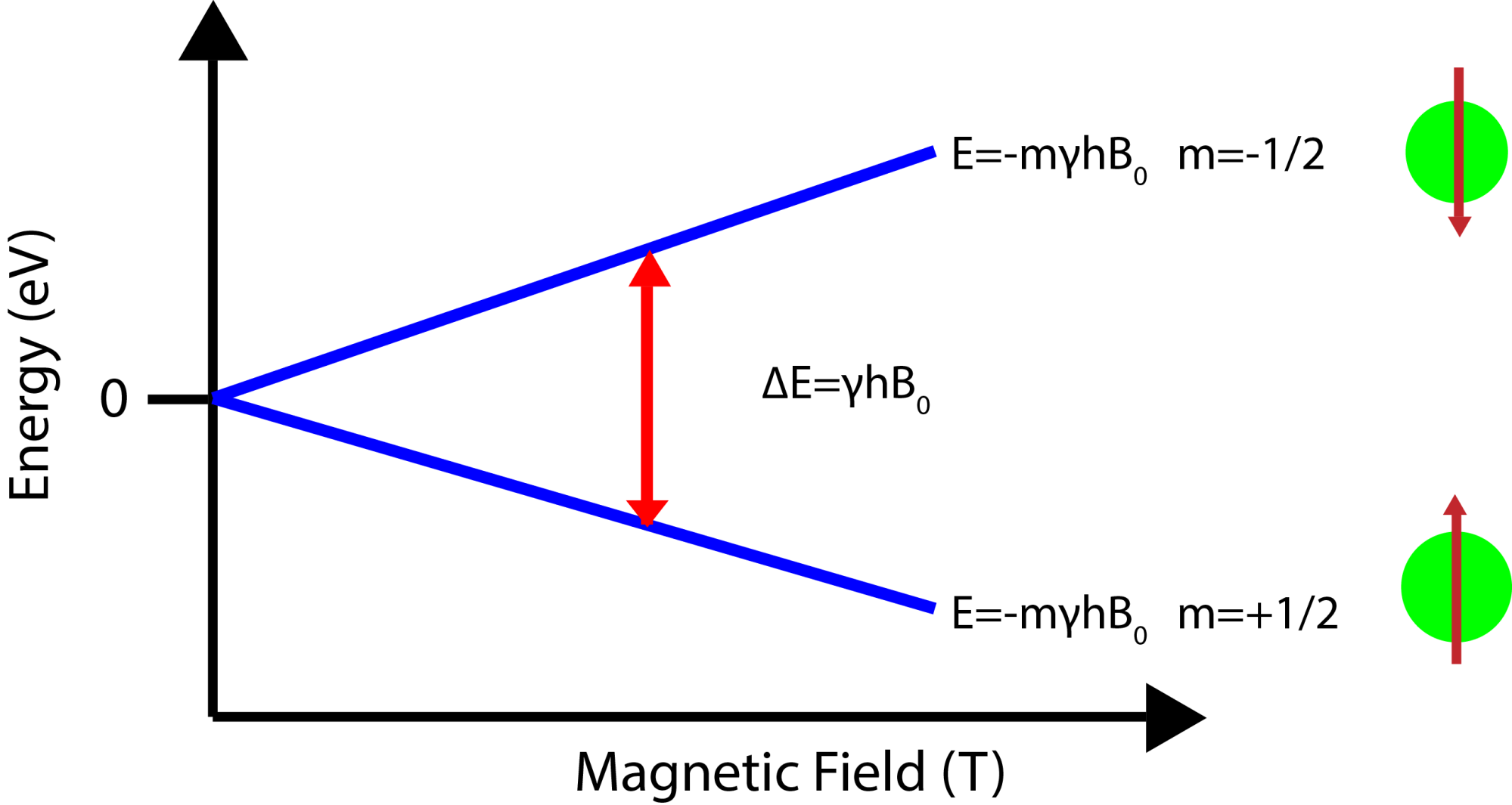 hight resolution of magnetic energy diagram