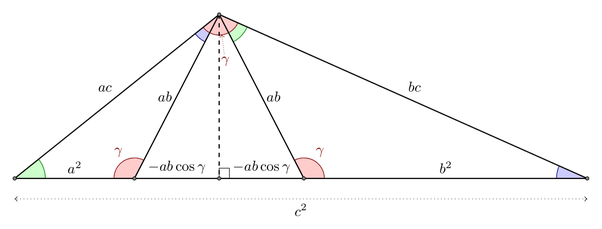In trigonometry, what is an intuitive explanation of the