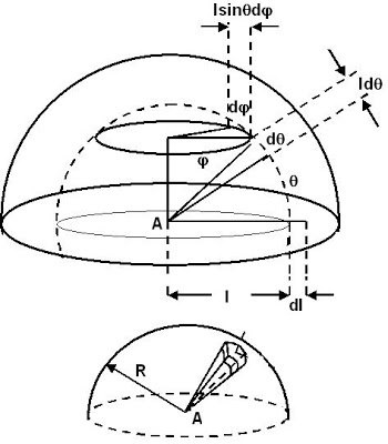 What is the importance of coordinate geometry in physics