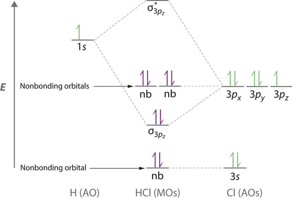 what is the orbital diagram chevy charging system wiring molecular for hcl quora cl electrons residing up to 3s 1s 2s 2px 2py 2pz are largely stabilized than h electron in and therefore they cannot mix