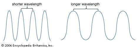 What's the difference between wavelength, wave, and