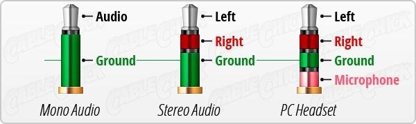 3 5 mm plug wiring diagram 1995 ford f150 remote start 5mm mono jack data to rca