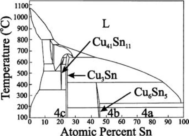 gold ferrous phase diagram