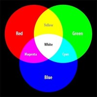 What color does mixing green and blue make? - Quora