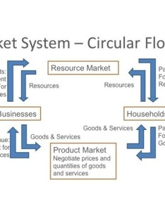 also what roles do households and firms play in  market economy quora rh