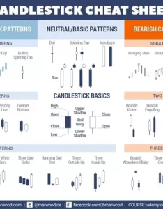 also created this cheat sheet so you can easily see the popular patterns to keep an eye out for what is best way learn read japanese candlesticks quora rh