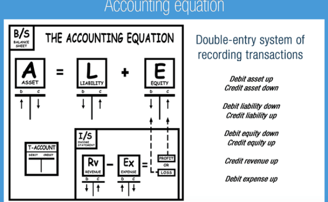 What Is An Accounting Equation Quora