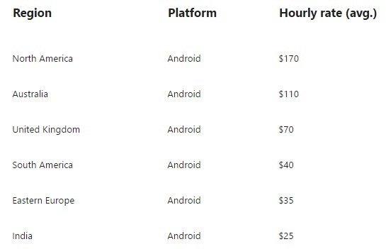 How much does it cost to build an Android/iPhone app from