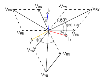 In 3 phase star connection, why line voltage is not equal