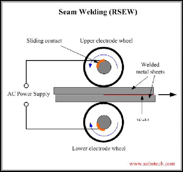 What is the difference between mig welding and seam