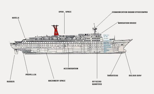 Main Parts Of A Cruise Ship • Wiring And Engine Diagram