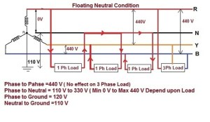 What is the voltage between neutral and earth connection in 3 phase power supply?  Quora