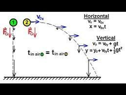 What is the meaning of motion in two dimensions in physics