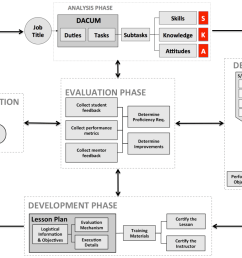 i start with a process called dacum develop a curriculum it is a process that is taught by dr robert norton at the ohio state university although the  [ 2790 x 1874 Pixel ]
