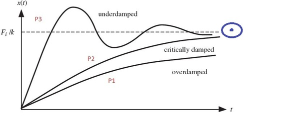 What are over damped, critically and under damped systems