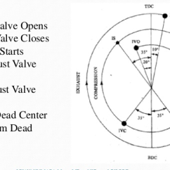 Valve Timing Diagram For 4 Stroke Diesel Engine Cloud Computing Architecture With Explanation What Is The A Quora In Piston Precise Of Opening And Closing Valves