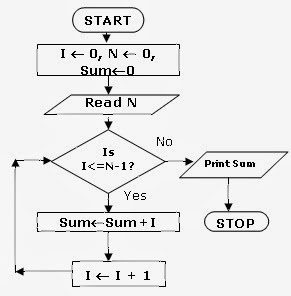 How to draw a flowchart to find the sum of the first 10
