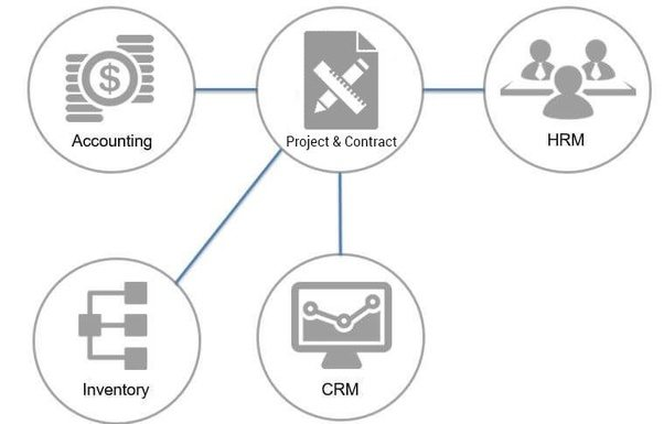 What is the best ERP software for construction industry