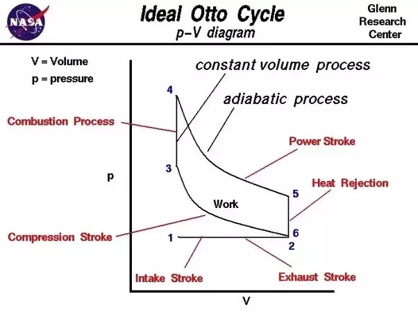 4 stroke petrol engine diagram software program what is the difference between pv of two and four while in working straightforward